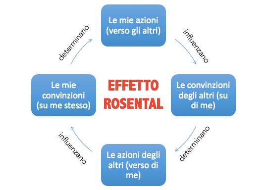 Effetto Rosental